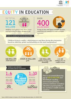 Equity in education infographic