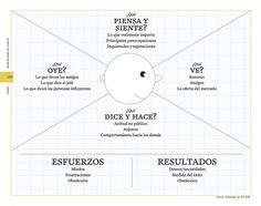 Os dejo el Mapa de Empatía, una interesante herramienta que te permitirá tener un conocimiento profundo del entorno, el comportamiento, las inquietudes y las aspiraciones de los clientes.