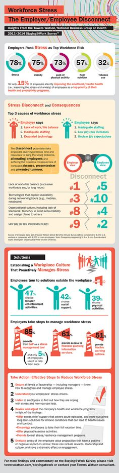 Workforce Stress Infographic - insights from the Towers Watson/National Business Group on Health. 2013/2014 Staying@Work Survey