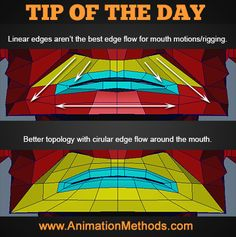 Mouth topology tip Modeling Tips, Character Modeling, Wireframe, Rigs, Sculpting, Facial, 3d, Tutorials, Wedges