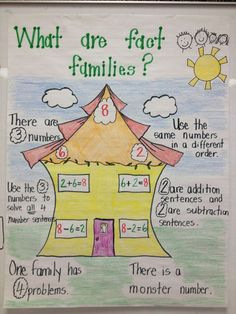 Picture Only: Great Anchor chart for Fact Families and relating facts: Math Charts, Math Anchor Charts, Math Classroom, Kindergarten Math, Teaching Math, Fun Math, Math Activities, Maths, Math Games