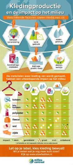 Wat is de impact van kledingproductie op het milieu? In deze infographic vind je…