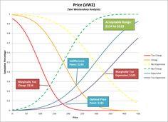 Price Sensitivity Meter. Source: Peter van Westendorp
