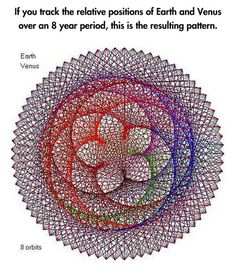 positivebeatsthenegative: Guys you don't understand how awesome this is. This pattern happens everywhere.