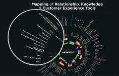 cartographie des outils de la relation client. Cliquez sur l'image pour arriver à l'image interactive