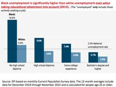 Black unemployment is significantly higher than white unemployment even when taking educational attainment into account, 2015.  Source: EPI based on monthly Current Population Survey data. The 12-month averages include data for December 2014 through November 2015 and is calculated for people age 25 or older.