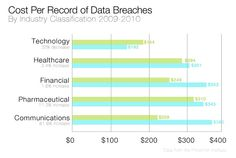 How much could a data breach incident cost your company? Based on the results of The Ponemon Institute's recent 2010 Annual Study: U.S. Cost of a Data Breach, breach incidents are increasing both in direct and indirect costs. Read more: http://resource.onlinetech.com/prevent-increasing-costs-of-a-data-breach-invest-in-hipaa-hosting