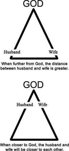 I love this diagram. Grow closer to God and you'll automatically grow closer to your spouse. I love my husband the best whenever I love God the most.