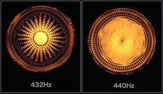 波動と解釈される特定の周波数が、水の分子に特有のエネルギーを与えることが分かっています。 さらに特定の周波数を与えると、水面に特定の文様が出現することも観察されています。 イタリア政府は1884年の時点で標準音を「432Hz」と制定していました。 それが1925年にアメリカ政府が標準音を「440Hz」に変更しました。 ルドルフ・シュタイナー博士が「 A=432 Hz に基づいた音楽は、霊的自由へ人々をいざなうでしょう。人間の内耳は A=432 Hz に基づき構築されているのです。」と著していましたが、アメリカでその神秘なるメカニズムを隠蔽しようとしたのでしょう。  「ソルフェジオ周波数」として、人体に(もちろんすべての生命にも)有用な周波数の共鳴音源がYoutubeでいくつかアップされていますので、チェックしてください。 現代の世界中で流されている不自然な音によりモヤモヤしている脳が、理想的な共鳴音によってスッキリするのが分かります。 例) 528 Hz:壊れたDNAを修復し、理想的に変容させる力がある 528 Hz (45 Minute) Meditation…