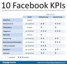 10 Facebook - KPIs in der Übersicht