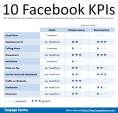 How to measure your brandpage success? Some examples are shown in the Facebook KPI Table #marketing #socialmedia