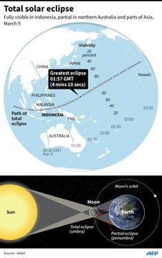 Expect Total Solar Eclipse From Indonesia to the Pacific Ocean   코리일보   CoreeILBO