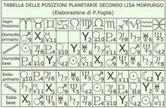 Tavole astrologiche antiche e moderne