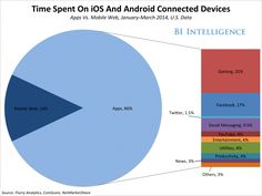 """The future of mobile is being redefined. The smartphone and tablet markets are nearing saturation. The days of heady hardware growth are long gone.  TimeSpentCategories BII  Mobile growth is moving into media, advertising, software, and services. Meanwhile, new devices are expanding the meaning of """"mobile."""""""
