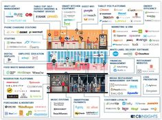 Star Cloud Services: 99 #startups reinventing restaurant tech on this info-graphic. Star Cloud Services would be #100. Restaurants and the food sector are adopting tech as is in-store Retail to keep up with consumer, mobile and digital trends.