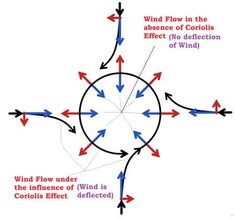 Wind Movement – Coriolis Force