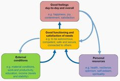 Dynamic model of wellbeing