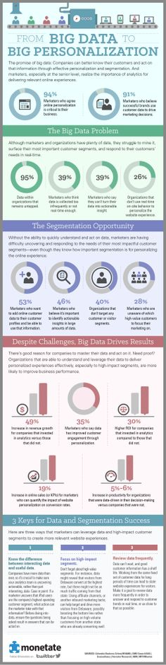 Marketing: Big Data And Personalization - Infographic