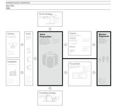 IDEO's business model visualization tool - variations on a theme Web Design, Tool Design, Service Design, Formation Marketing, Design Thinking Process, Design Process, Business Model Canvas, Visualization Tools, Human Centered Design