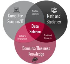Data science is a combination of 3 major skills — Computer programming, Statistics/Mathematics and Domain knowledge. What this implies is that the learning path would defer based on your background and what you already know. Domain knowledge on th. Science Des Données, What Is Data Science, Science Facts, Science Online, Computer Programming, Computer Science, Plateforme Collaborative, Machine Learning Artificial Intelligence, Domain Knowledge