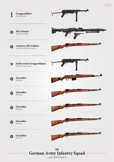 """Weapons of the German Rifle Squad (Late WWII)"" Posters by nothinguntried Military Weapons, Military Art, Military History, German Soldiers Ww2, German Army, Squad, Ww2 Weapons, German Uniforms, Panzer"