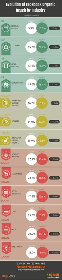 Faceook Organic Reach by Industry 2014 #socialmedia #infographic
