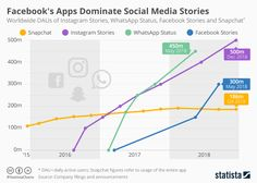 Infographic : Facebook's Apps Dominate Social Media Stories. #Facebook #Instagram #Stories #Snapchat #SocialMedia
