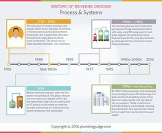 History of Reverse Osmosis Process