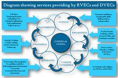 What Is Education, Skill Training, Resume, Public, Student, Cv Design
