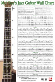 guitar Chord Names And Symbols | Guitar Notation Chart