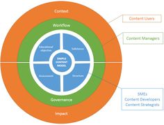 Tip: Content Strategy for Continuous Learning by Monica Kraft : Learning Solutions Magazine