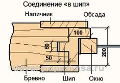 Окосячка в проеме стены Diagram, Floor Plans, Windows, Floor Plan Drawing, Window, Ramen, House Floor Plans