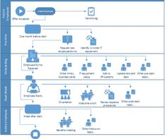 onboarding employees using sharepoint workflow | dmc, inc  workflow design,  workflow diagram,