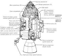 Image result for Apollo Docking System
