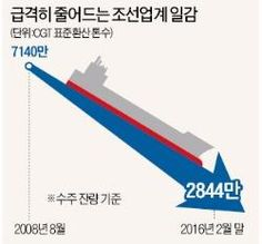 조선 '수주 절벽'... :: 네이버 뉴스