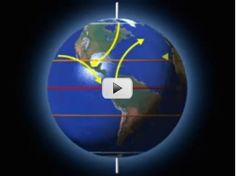 What is the Coriolis Effect?  The rotation of the Earth plays havoc with large, free moving objects. Objects in the Northern Hemisphere are deflected to the right, while objects in the Southern Hemisphere are deflected to the left. The effects can be seen in air currents, surface ocean currents, missile trajectories, and the flight path of planes. How does the Coriolis Effect impact you?