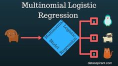How the Multinomial Logistic Regression Model Works Open Data, Big Data, Logistic Regression, Regression Analysis, Deep Learning, Data Science, Machine Learning, It Works, Math