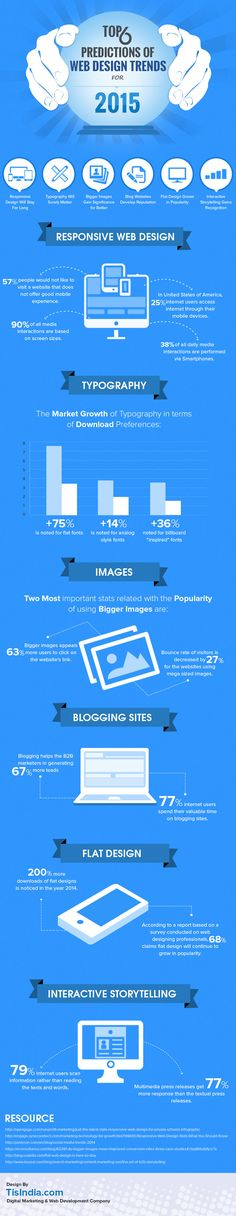 Web Design Trends 2015 – (Infographic)The Top 6 Predictions