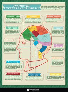 ¿Cómo funciona el cerebro de un emprendedor? – #infografia #infographic