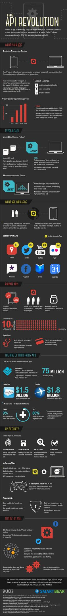 TECH - The Rise Of #API - #infographic #tech.