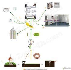 Liaisons quipotentielles salle de bain equipotentiel et - Liaison equipotentielle salle de bain ...
