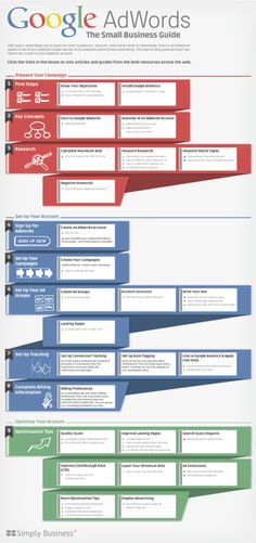 Guía interactiva de Google Adwords para pymes infografía interactiva