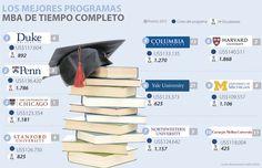 La Universidad de Duke tiene el mejor MBA de EE.UU.