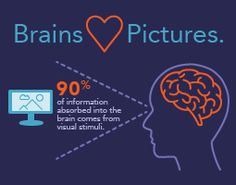 Design Trends: Infographics – A Captivating Way for Bioresearch Brands to Share Data