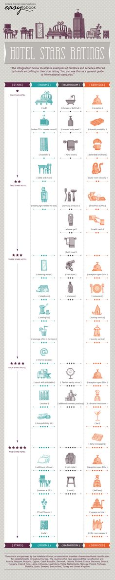How the Hotel Stars Ratings works [Infographic]