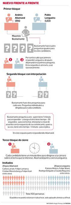 Hoy a las 22.00 hrs TVN realizará un nuevo #debateprimarias con candidatos de la Alianza. Conoce todas las novedades y las ventajas del formato que propone el canal público en nuestro especial #vota2013. #Chile junio 2013