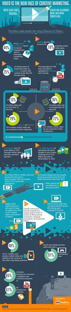 Videos: The Modern Form Of Content Marketing – infographic