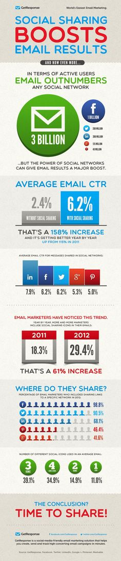 d701af4d0c4 Social Sharing Boosts Email Marketing Results By GetResponse infographic  shows drastic uptick in results when emails have social sharing buttons