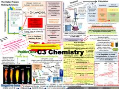 C3 AQA Chemistry Revision Posters (new spec)