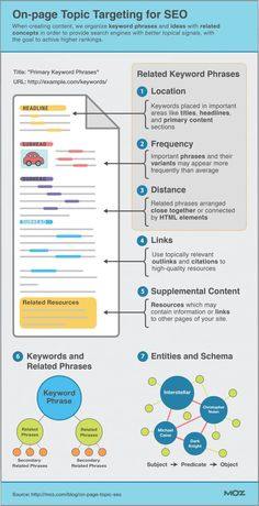 On-page Topic Targeting for SEO  Infographic